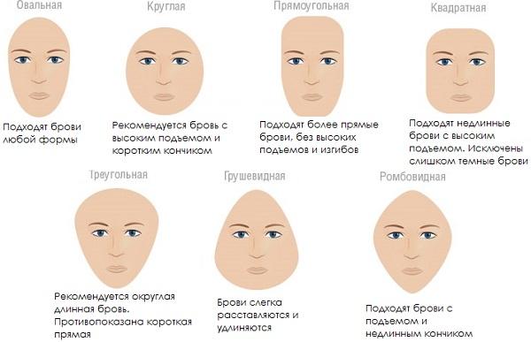 Для каждой формы лица следует правильно выбирать нужную форму бровей