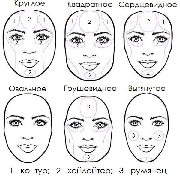 Схема лица для нанесения макияжа 80