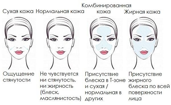 При выборе косметического средства необходимо учитывать тип кожи лица