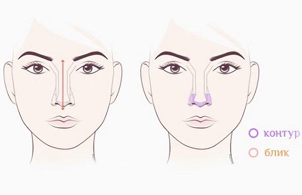 Каждая форма носа корректируется по-своему