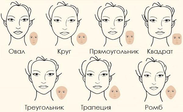 Основные типы лица