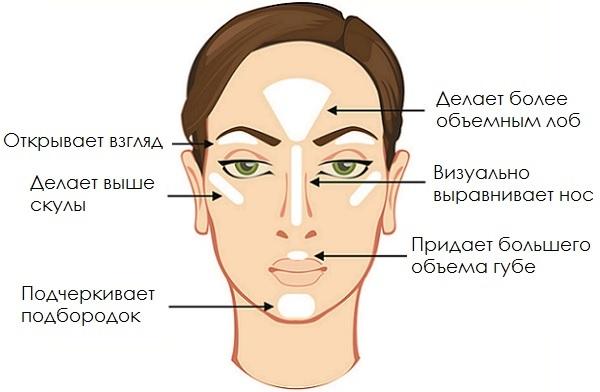 Нанесенный на разные участки лица хайлайтер помогает корректировать их форму